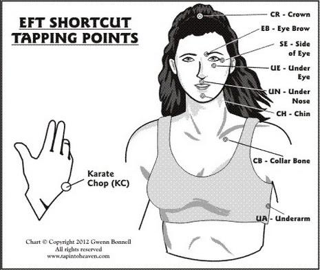 Gwenn Bonnell EFT Shortcut2