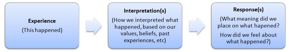 Interpretations2