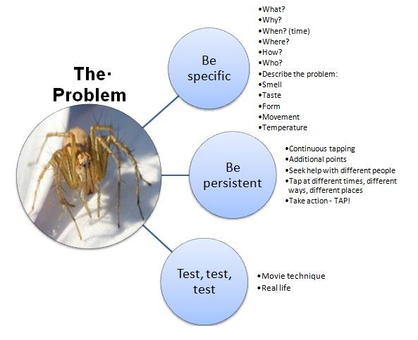 TheProblem
